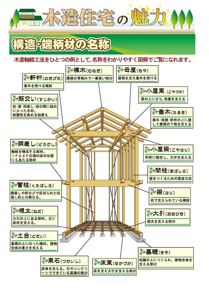 建物 構造 名称